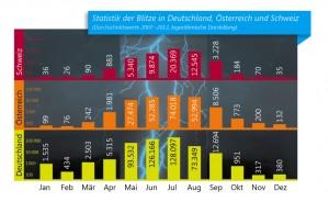 Die meisten Blitzeinschläge und Gewitter passieren zwischen Juni und Juli (Infografik: VDE)